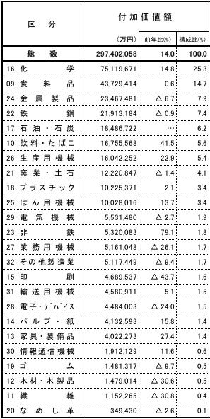 千葉県の製造業付加価値額産業別