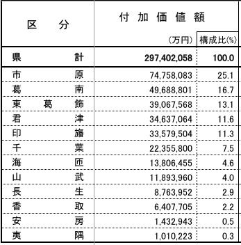 千葉県の製造業付加価値額地域別