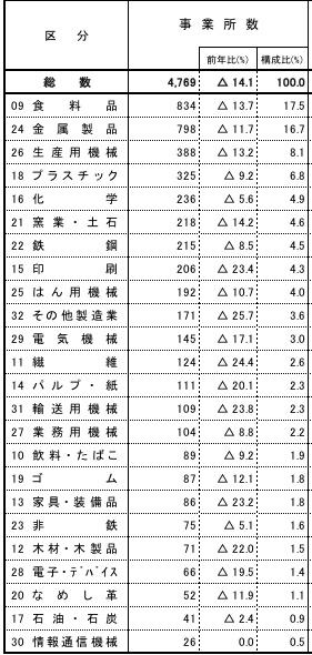 千葉県の製造業事業所数産業別