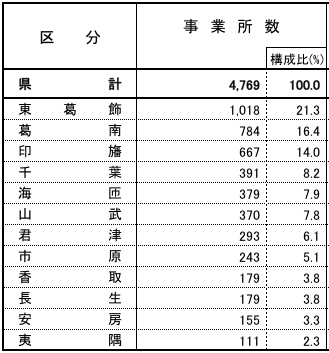 千葉県の製造業事業者数