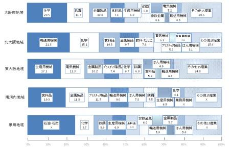大阪の地域別出荷額