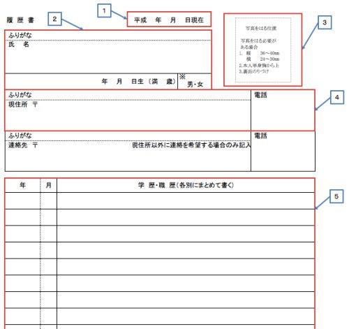 履歴書の個人情報と職務経歴